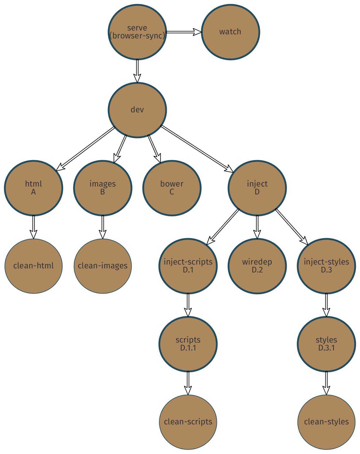 Dependency tree representing our development build pipeline